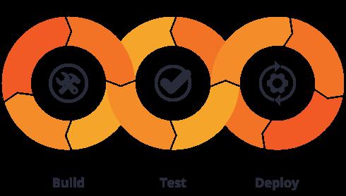 build-test-deploy